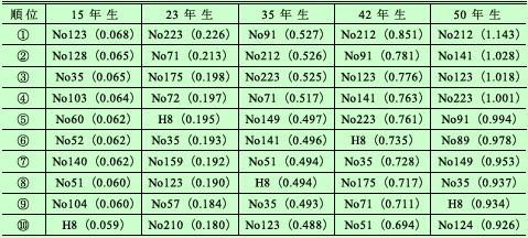 「津川山スギ品種改良試験地」調査結果